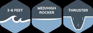 דגם שפותח מדגם ה - PRO  זנב וחרטום מעט יותר צרים לעומת ה- PROשנותנים לגלשן יותר רדיקליות במיוחד בים גבוה יותר ,הקונקייב בתחתית הגלשן מעט יותר עמוק מה שנותן לגלשן יותר מהירות ודרייב. סופר גלשן!