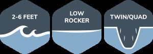 דגם שהוא רפליקה לגלשנים של שנות ה60 וה70. חרטום רחב מאד בשילוב עם רוקר שטוח מבטיחים כניסה מהירה לגל ושטח ציפה גדול, שני ייתרונות שמורגשים מאד במיוחד בגלים קטנים ושטוחים.