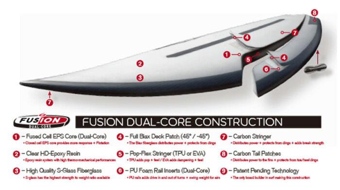 ה Disco Inferno של Sharp Eye, בטכנולוגיית Dual Core. שילוב של Polyurethane ו EPS באותו גלשן !! מודבקים יחד ב Thermoplastic Polyurethane או בקיצור TPU , ה EPS במרכז הגלשן נותן לנו מהירות, ציפה וכניסה קלה לגל. וה Polyurethane בריילים נותן לגלשן גמישות, מבטל את הרעידות של EPS בימים חזקים מאד, ונותן לנו לדחוף את הרייל חזק יותר בתוך הגל בלי להחליק. ה Disco Inferno הוא גרסה נוספת של ה Disco לימים חזקים יותר. הרוקר והקונקייב זהים לגמרי לDisco רק עם שינויים קטנים ליצירת הדרייב ושליטה שצריך בימים חזקים יותר. מומלץ לקחת 1-2 אינץ קצר יותר מהשורט שאתם רגילים אליו.
